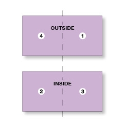 Square card 4 page advanced template. Upload pages 4-1 & 2-3. Folded Square Card